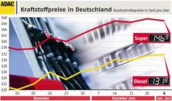Kraftstoffpreise in Deutschland (4.1.2010)